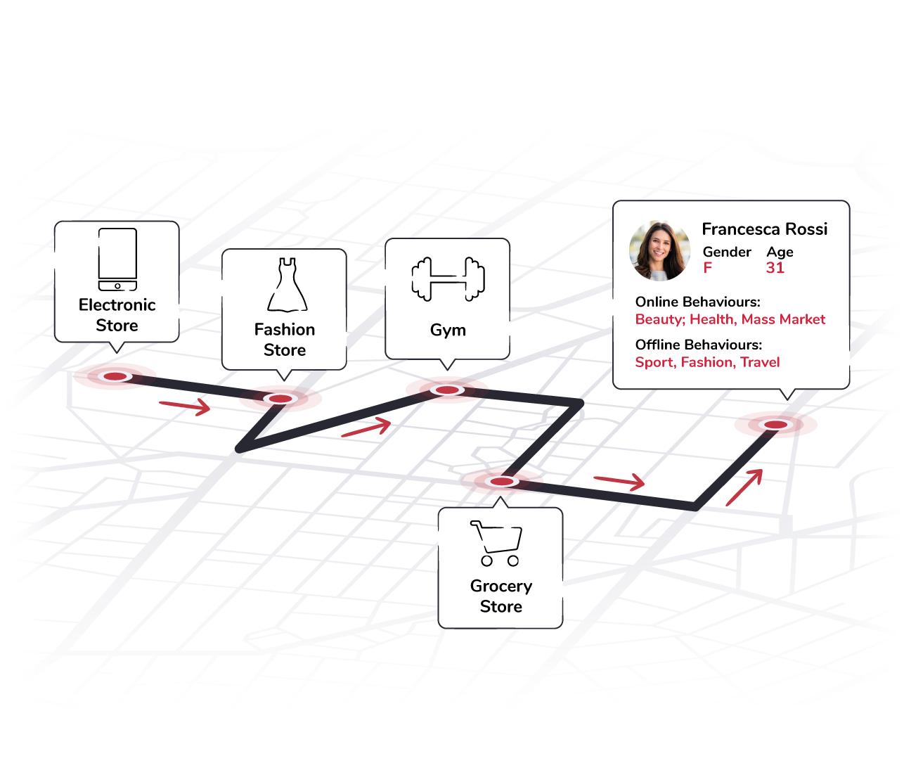 Data & Measurement Solutions